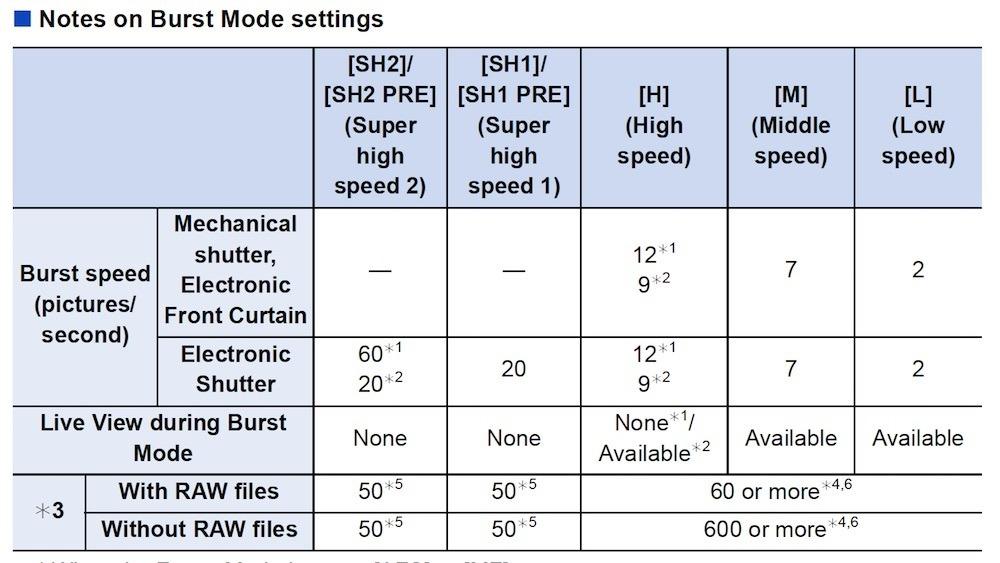 Lumix G9 Burst Modes chart